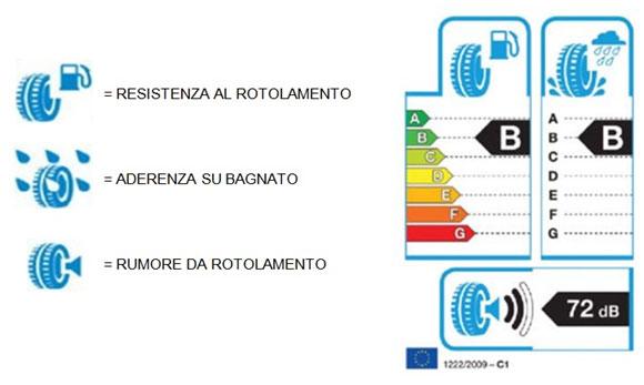 pneumatici-etichetta-europea